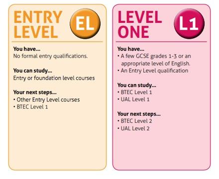 Course Levels