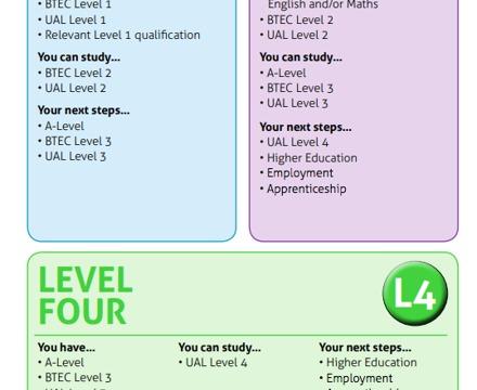Course Levels 2